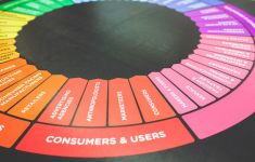 Colorful wheel chart showing advertising influences